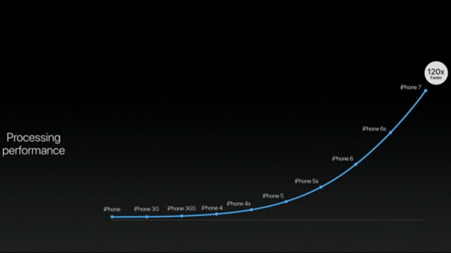 iPhone 7: никаких инноваций