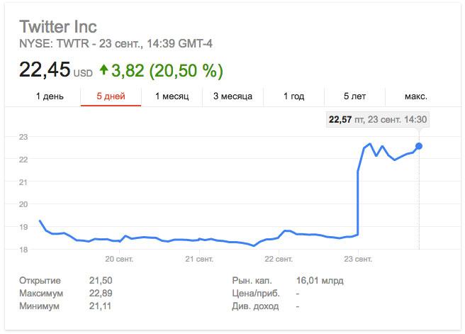 Google может купить Twitter