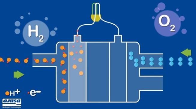 Ученые создали водородное топливо, используя лишь свет и жиры