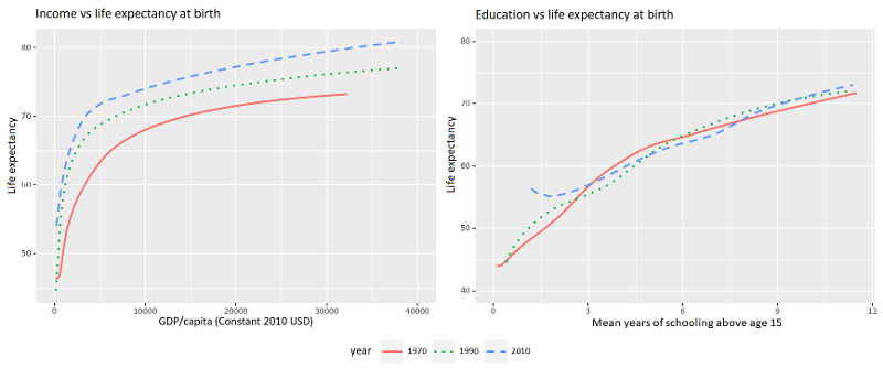 Исследование показало, что продолжительность жизни определяется не столько уровнем доходов, сколько хорошим образованием