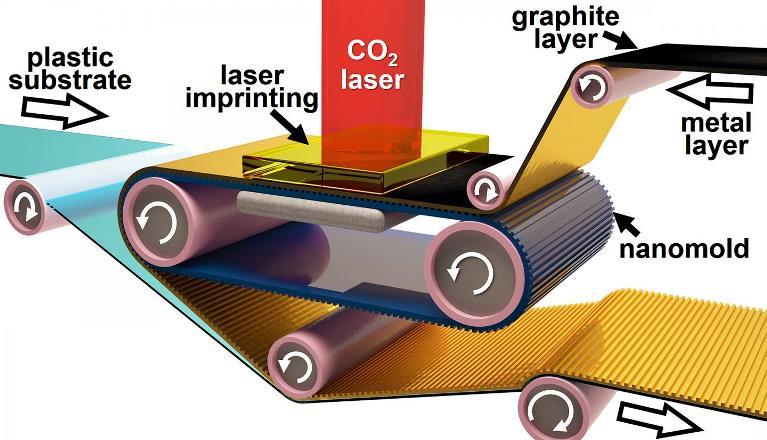 В будущем электронные компоненты будут печатать как газеты