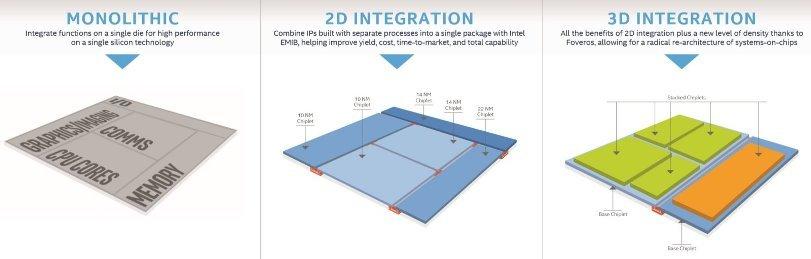 Intel представляет инновационный способ изготовления 3D-чипов