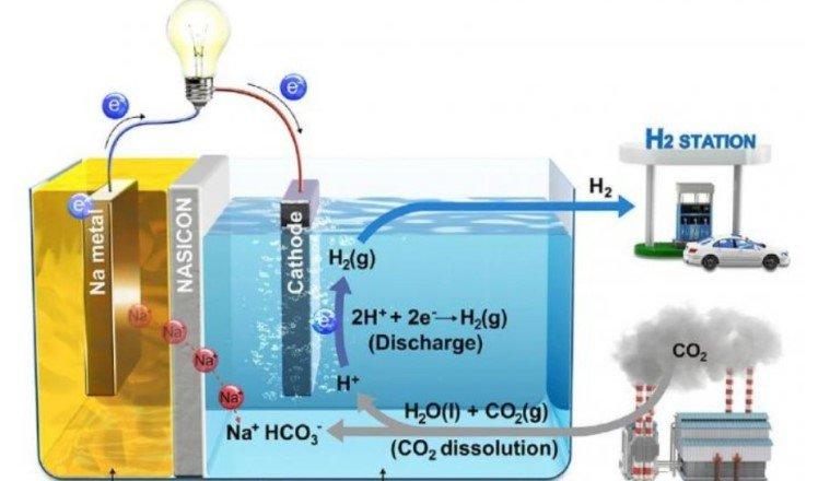 Ученые предложили получать «зеленую» энергию из двуокиси углерода