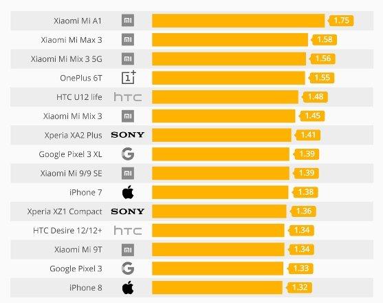 Рейтинги смартфонов с самым большим и самым малым уровнем излучений